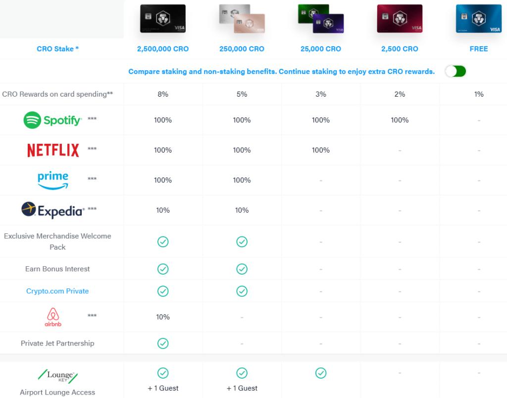 Crypto.com kaarten vergelijken/kiezen